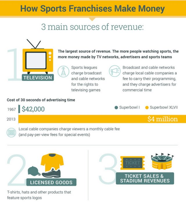 How sport franchises make money