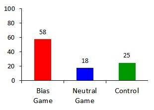 This image shows the percentage of participants in each condition who assigned 'scientist' to a female character. Credit: (Figure 2 from Cyberpsychology: Journal of Psychosocial Research on Cyberspace, 9(3), article 1).
