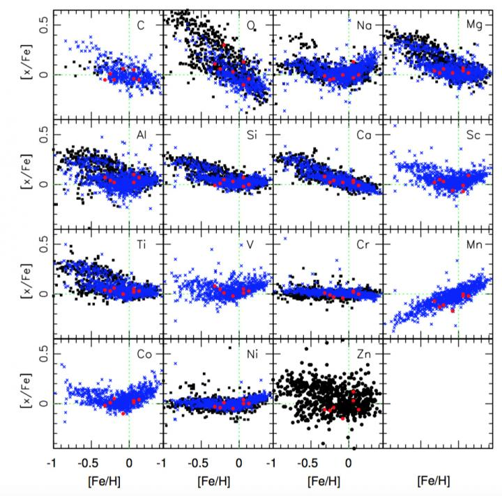 This figure from the paper shows the abundance of different elements in stars versus their abundances of iron. Credit: From the team's paper