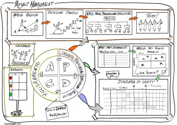 4 tips for managing complex projects