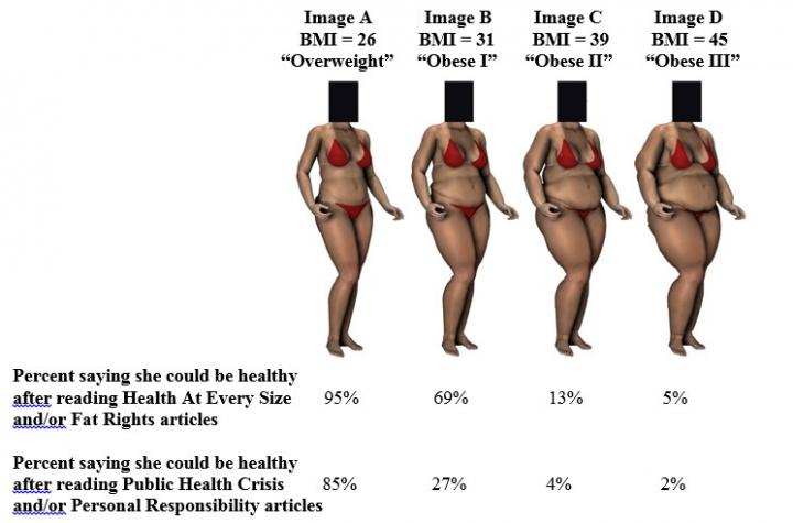 Four levels of overweight and obesity used in research on how news media influences perceptions on obesity. Credit: Chapman University