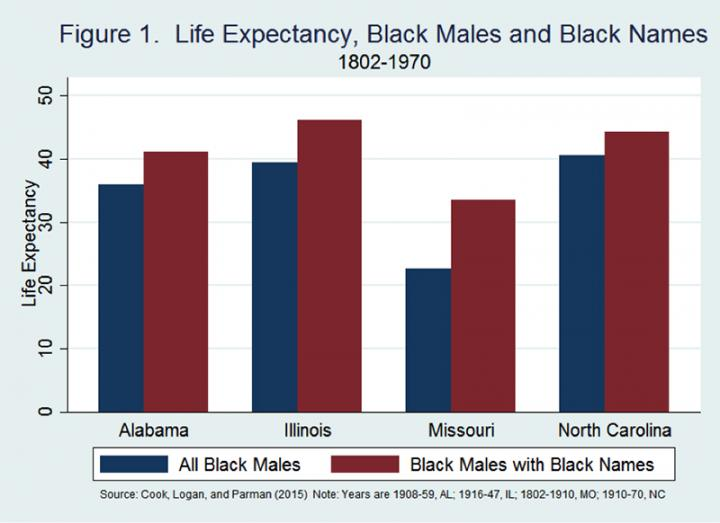 This charts shows the life expectancy of black males and black names, 1802-1970. Credit: Michigan State University
