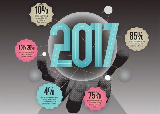 Six Hot Trends | Marketing your business in 2017