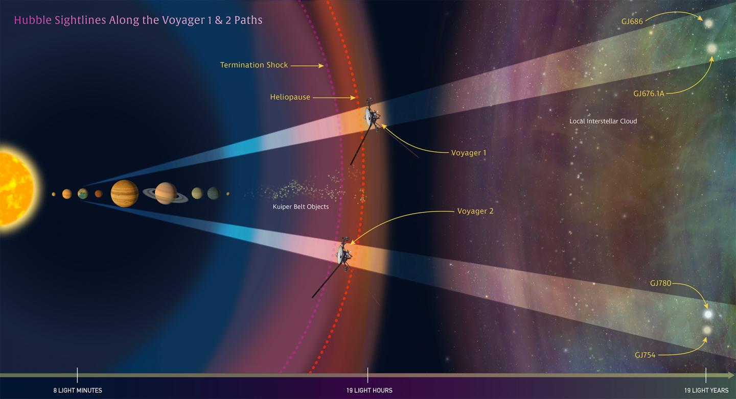 In this illustration oriented along the ecliptic plane, NASA's Hubble Space Telescope looks along the paths of NASA's Voyager 1 and 2 spacecraft as they journey through the solar system. Credit: Credits: NASA, ESA, and Z. Levay (STScI)