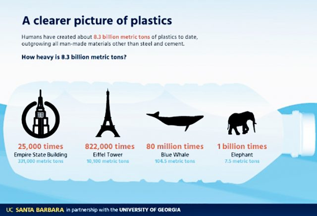 How much plastic have humans made?