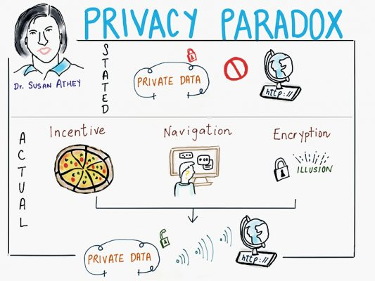 We will give up privacy for convenience (or free pizza)